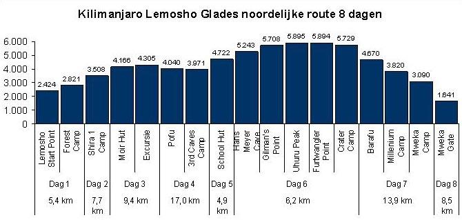 Lemosho Glades noord hoogte tabel