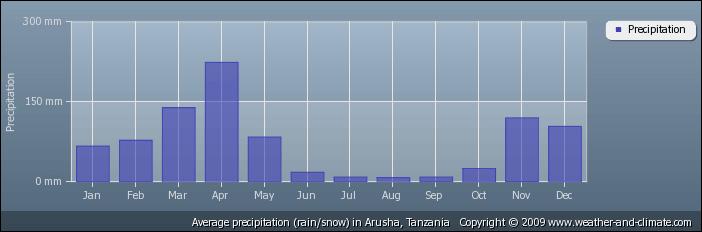 Gemiddelde neerslag in Arusha -Tanzania voor beste reistijd in Tanzania
