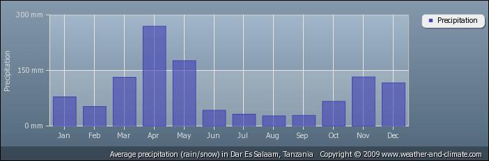 Gemiddelde neerslag in Dar es Salaam, Tanzania