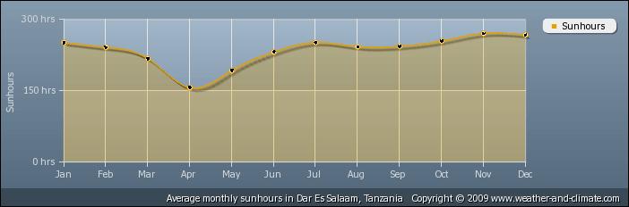 Gemiddelde aantal zonuren in Dar es Salaam, Tanzania
