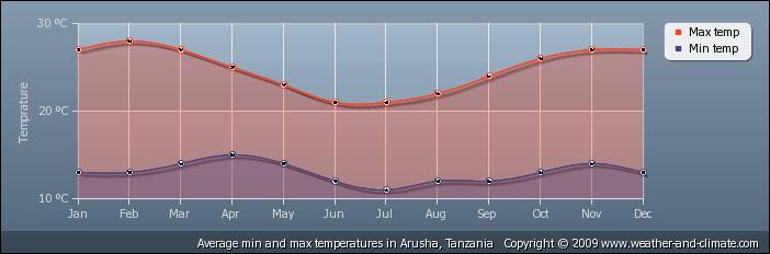 Beste reistijd voor een safari in Tanzania - Temperatuur Arusha