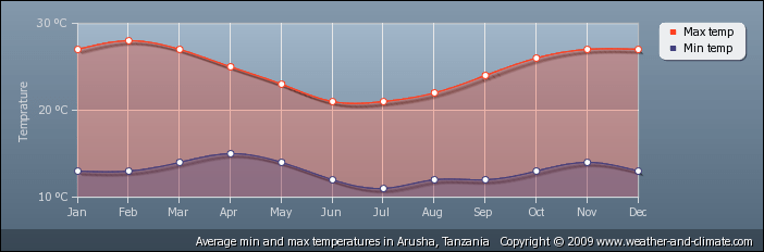 Gemiddelde temperatuur in Arusha-Tanzania